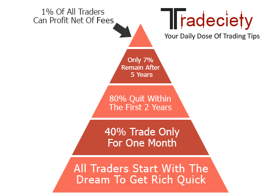 1% of all traders can profit net of fees.