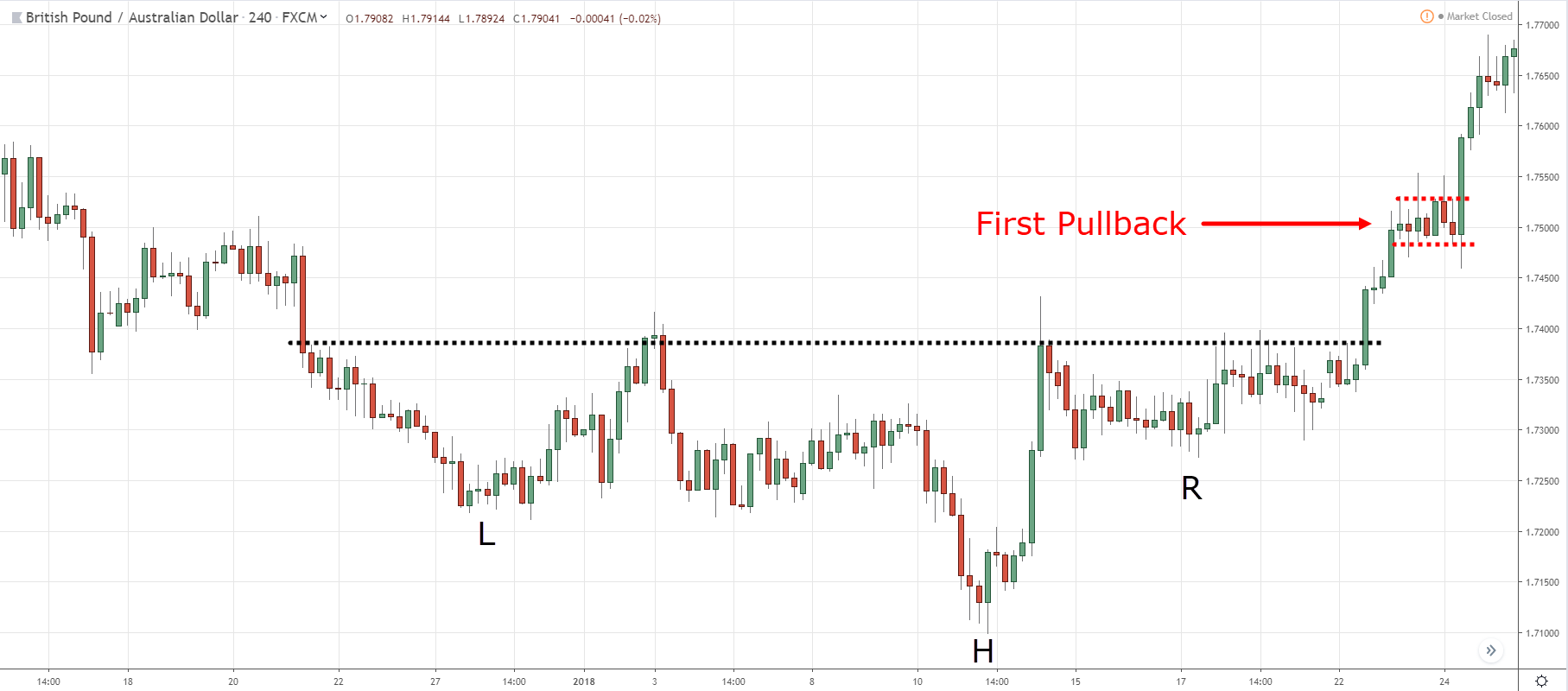 10.-IHS-First-Pullback.