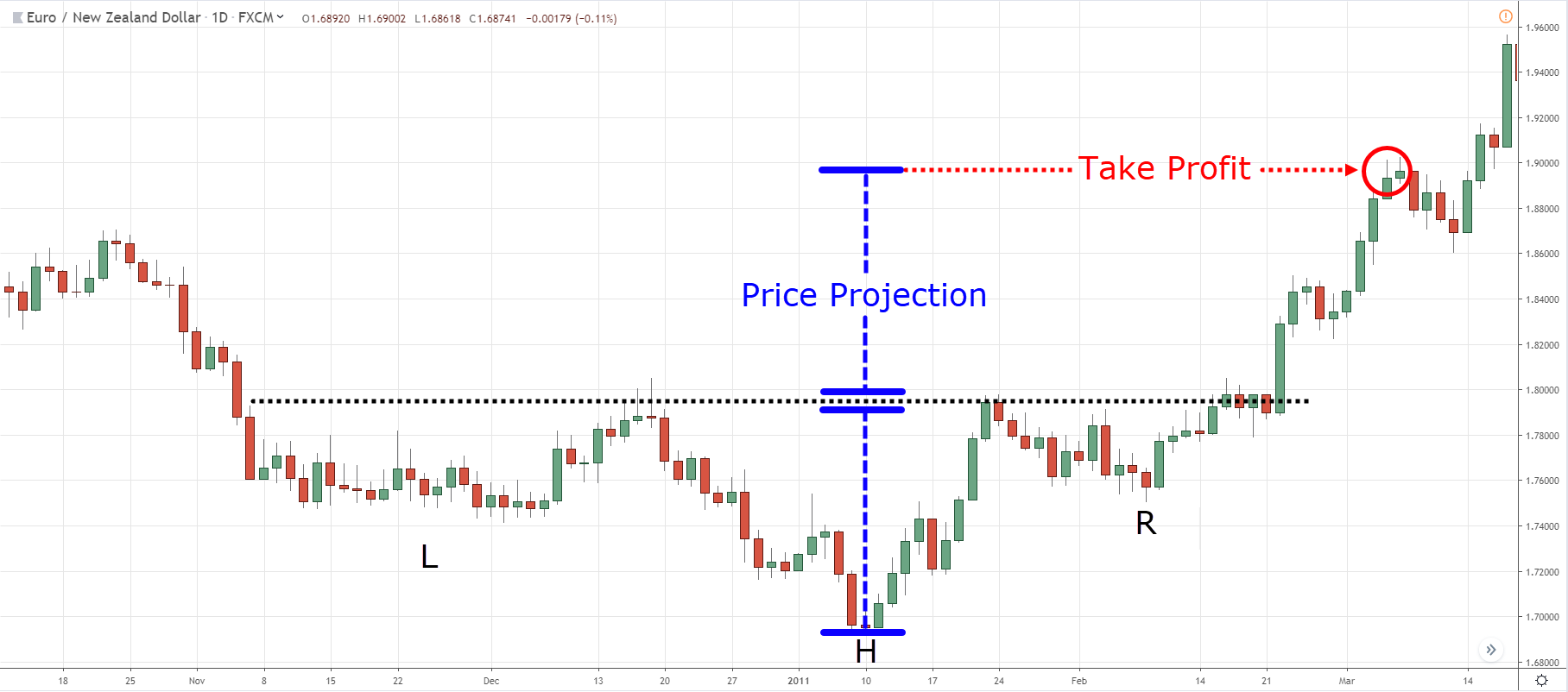 11.-IHS-Price-Projection.