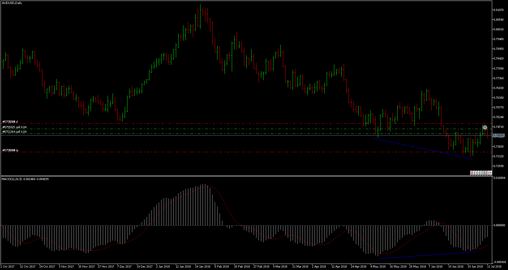 11july_d1_sell.