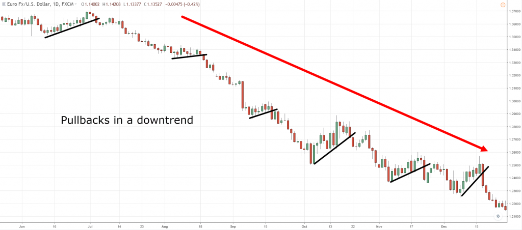 13.-Pullback-in-downtrend-1024x452.