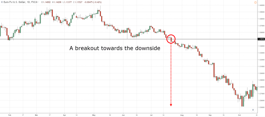 15.-Downside-breakout-1024x453.