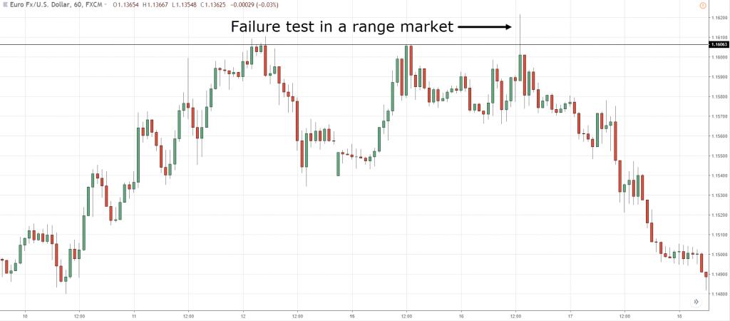 18.-failure-test-3-1024x450.