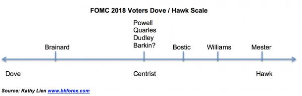 2018-FOMC-Voters-Dove-Hawk-Scale-610x194.