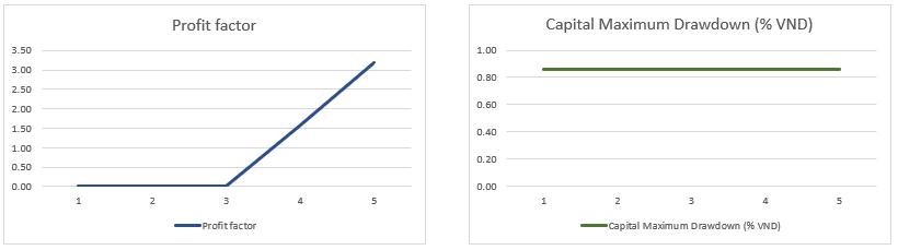 202106_VN30F1M_H1_Maximum Drawdown_Profit factor_Chart.PNG