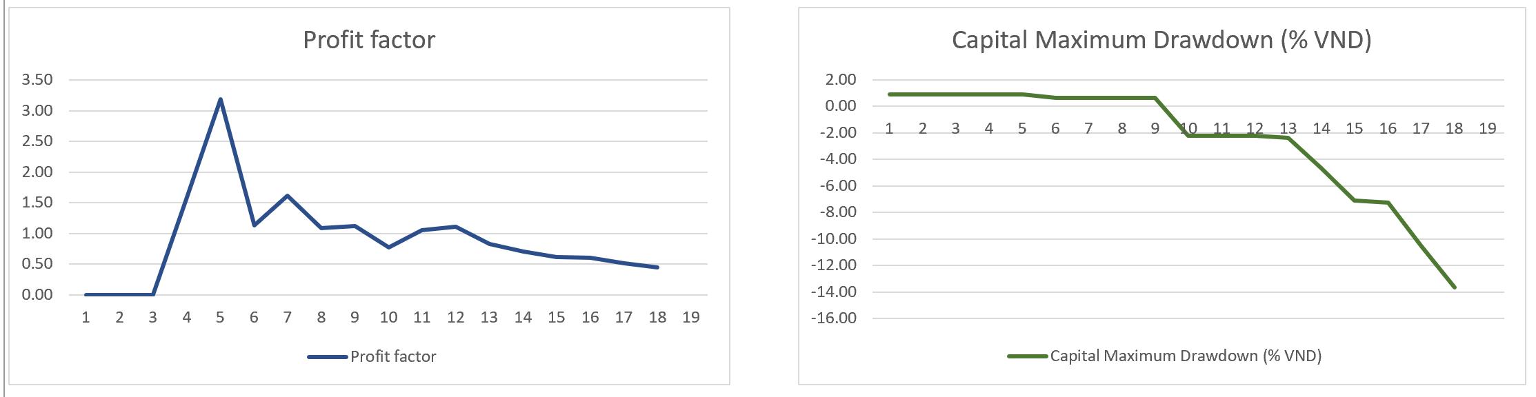 202109_VN30F1M_H1_Maximum Drawdown_Profit factor_Chart.PNG