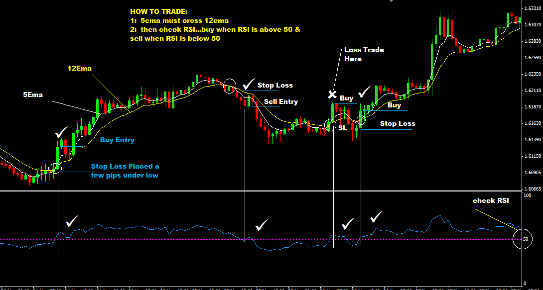 21-RSI-With-5EMA-And-12-EMA-FOREX-TRADING-STRATEGY.
