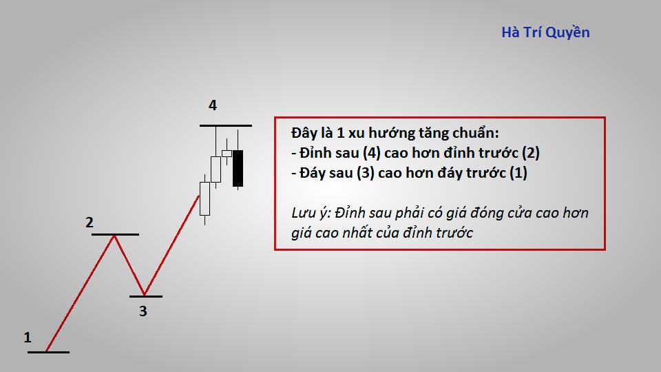 Bài 3: Không khó để kiếm tiền trên thị trường có xu hướng