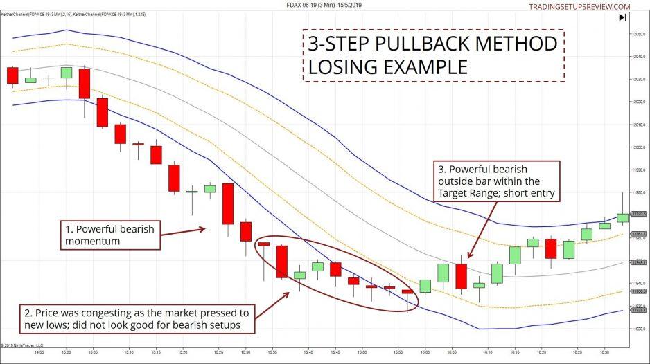 3-StepPullbackMethod-LosingExample-938x526.