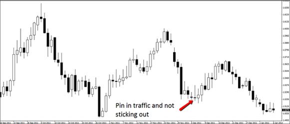 4-mau-hinh-price-action-khien-trader-vao-lenh-la-lo-chac-traderviet-1.