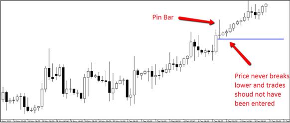 4-mau-hinh-price-action-khien-trader-vao-lenh-la-lo-chac-traderviet-4.