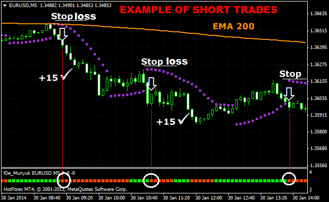 5-Minute-Forex-Scalping-Strategy-Using-Parabolic-SAR-And-200-EMA-.