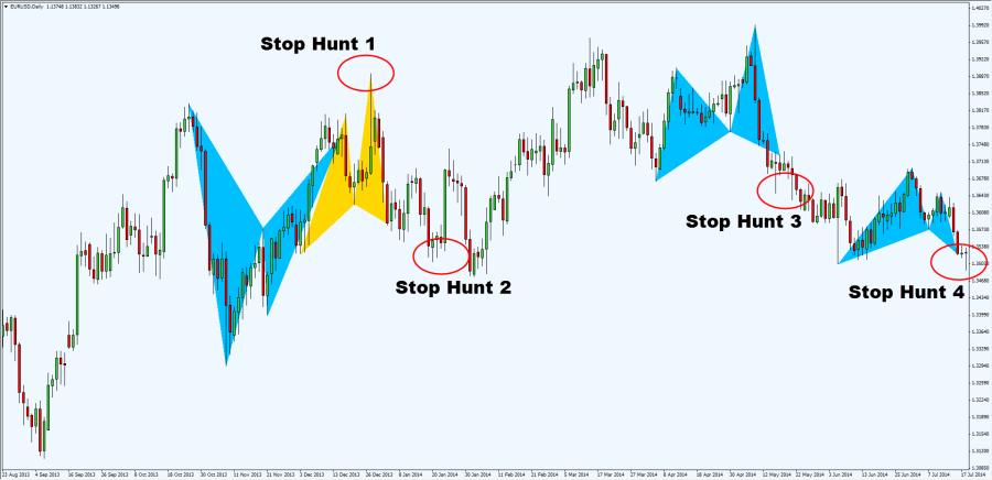 5-van-de-khi-trading-voi-harmonic-pattern-va-cach-khac-phuc-traderviet-6.