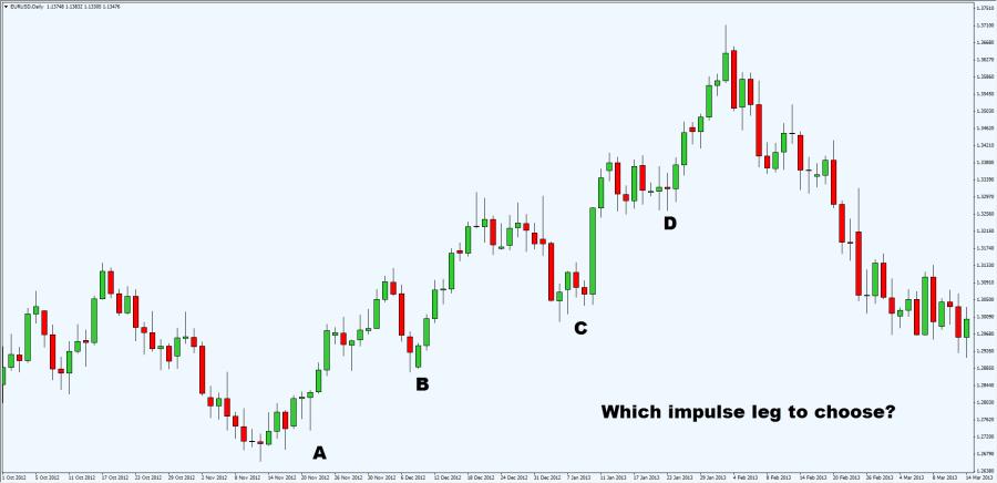 5-van-de-khi-trading-voi-harmonic-pattern-va-cach-khac-phuc-traderviet.