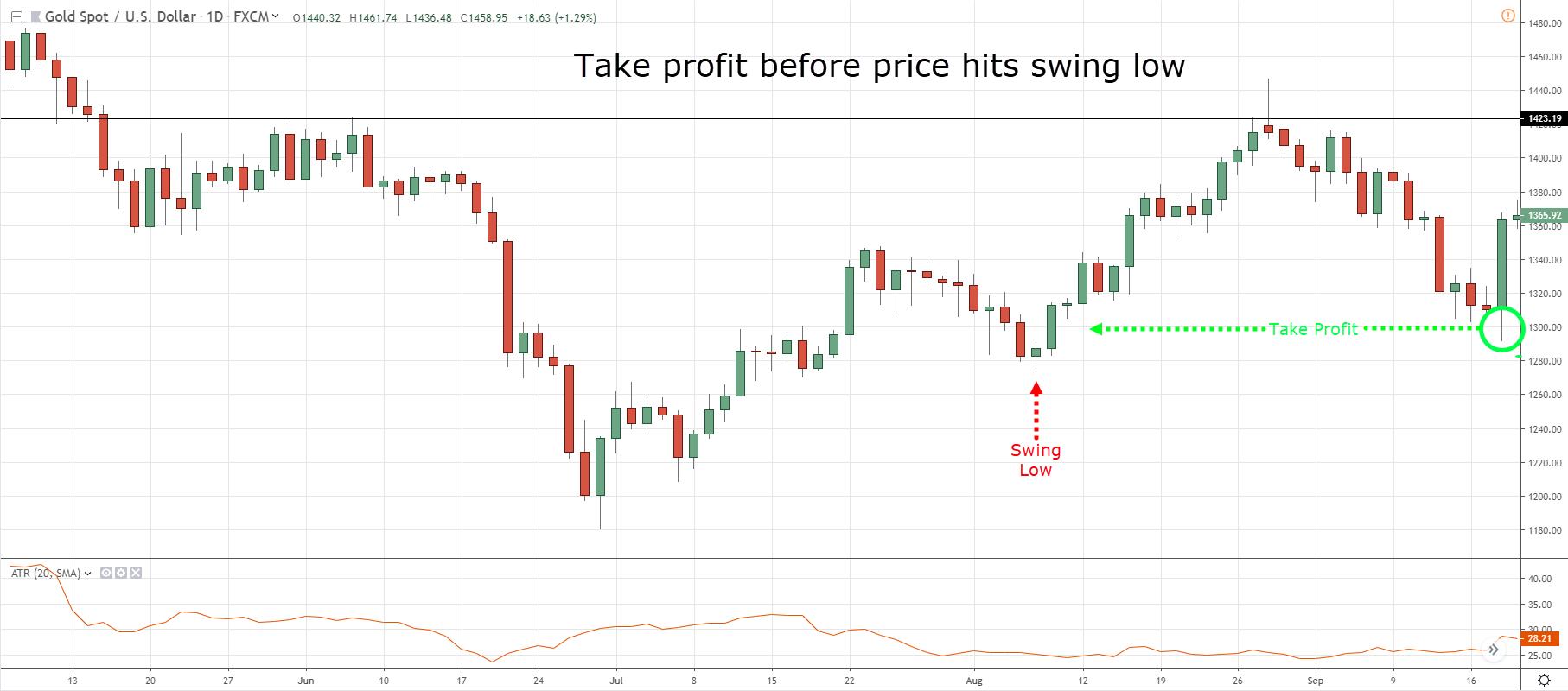 6.-Take-profit-level.
