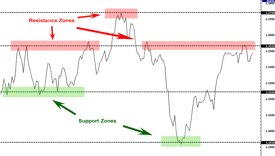 abpcdn.co_images_2016_05_grade1_support_resistance_zones.