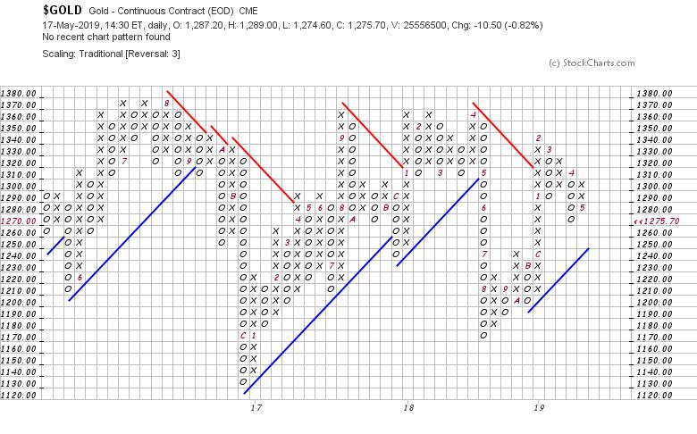 ac_stockcharts_com_pnf_chart_774b8ff5cdcbb0f5bf8a4698e241418a._.