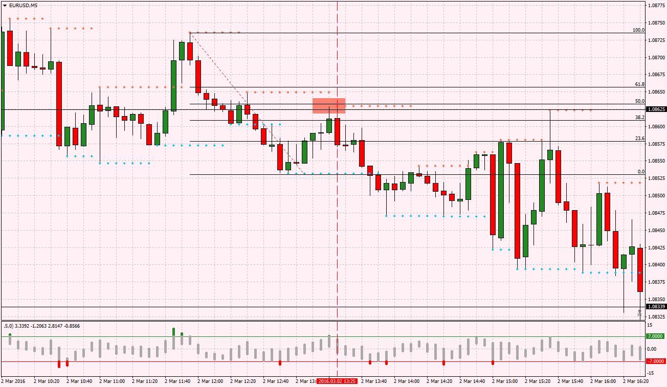 acharts.mql5.com_10_412_eurusd_m5_tf_global_markets_2.