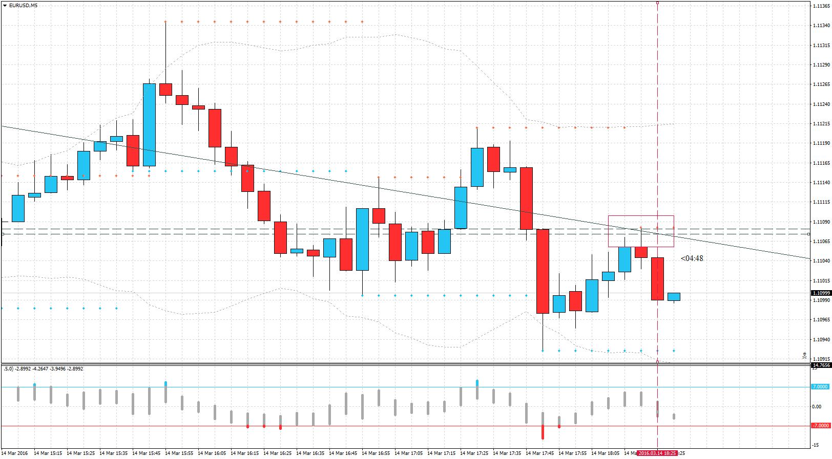 acharts.mql5.com_10_525_eurusd_m5_tf_global_markets.
