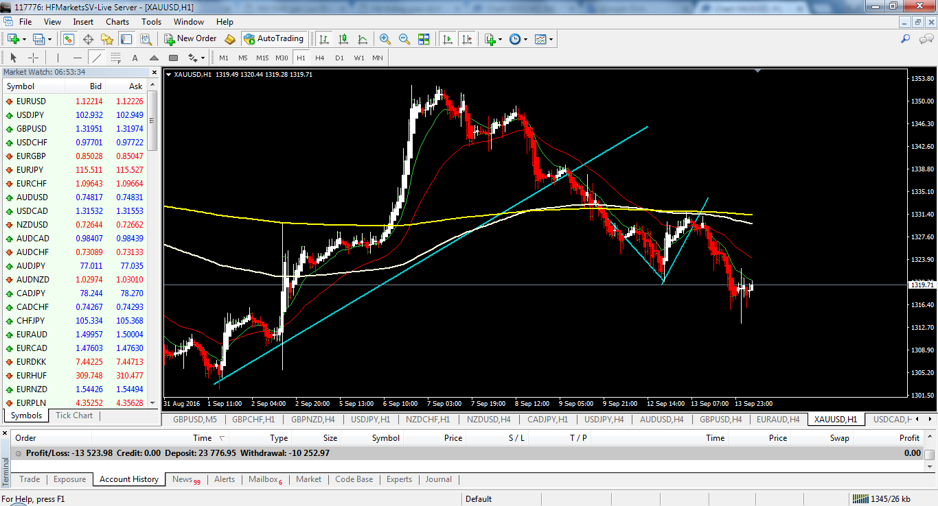 acharts.mql5.com_12_482_xauusd_h1_hf_markets_sv_3.