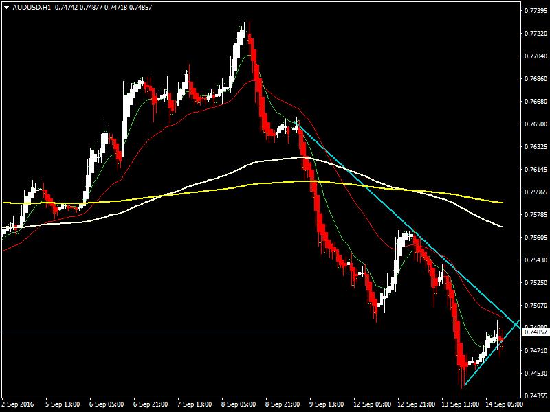 acharts.mql5.com_12_485_audusd_h1_hf_markets_sv.