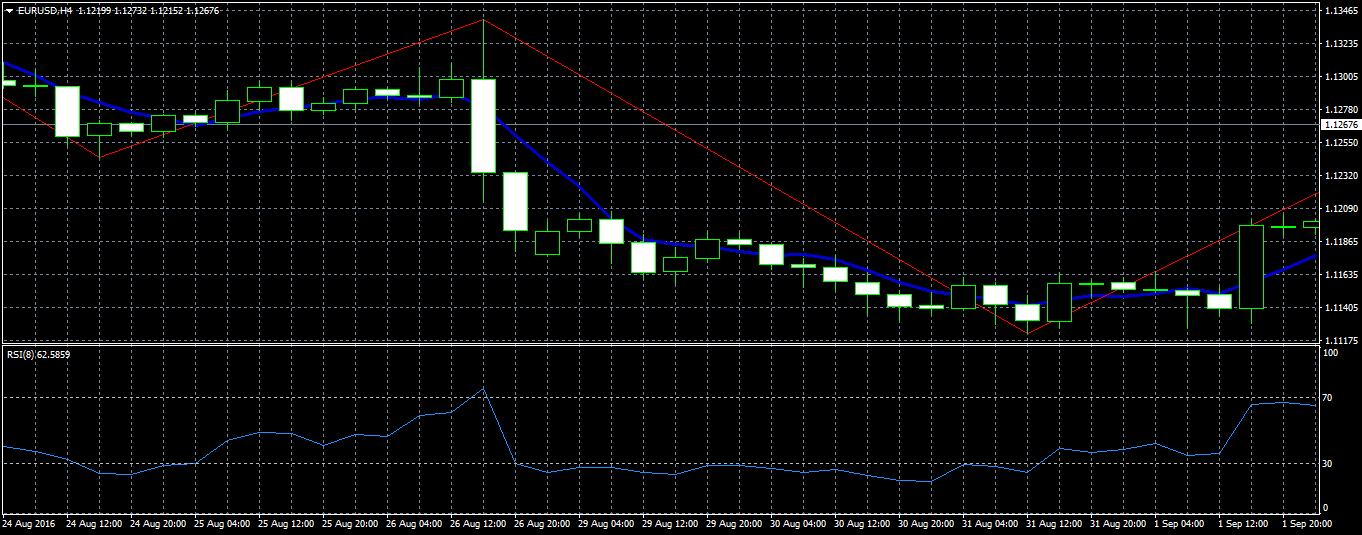 acharts.mql5.com_12_491_eurusd_h4_fxpro_financial_services_2.