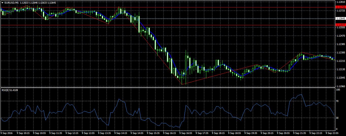 acharts.mql5.com_12_491_eurusd_m5_fxpro_financial_services_3.