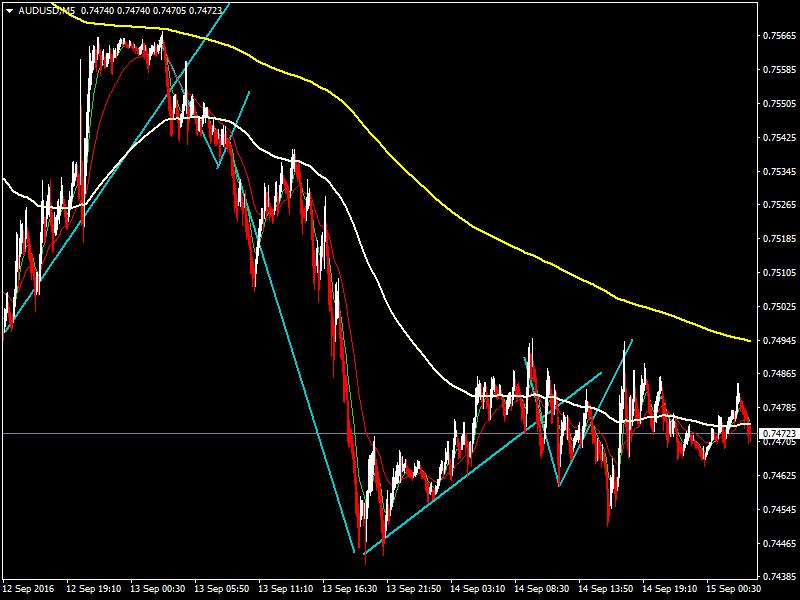 acharts.mql5.com_12_494_audusd_m5_hf_markets_sv.