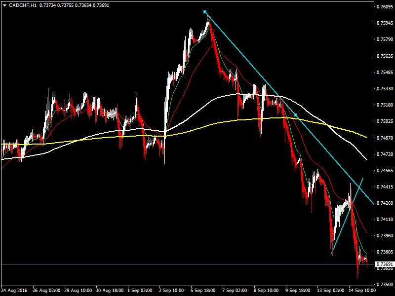 acharts.mql5.com_12_494_cadchf_h1_hf_markets_sv.