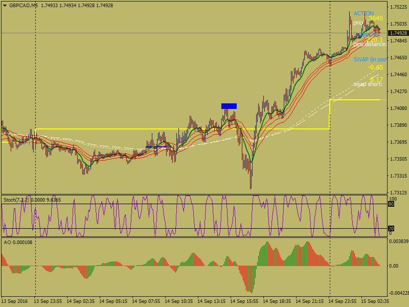 acharts.mql5.com_12_494_gbpcad_m5_hf_markets_sv_2.