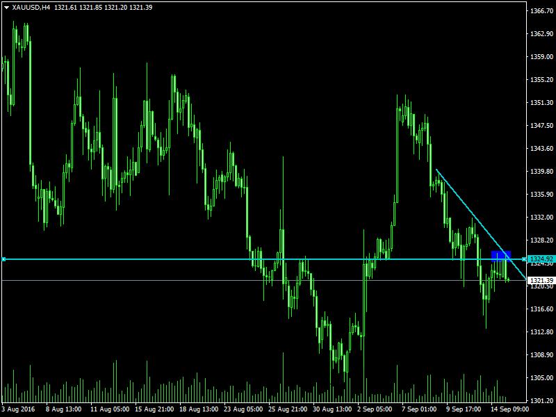 acharts.mql5.com_12_496_xauusd_h4_hf_markets_sv.