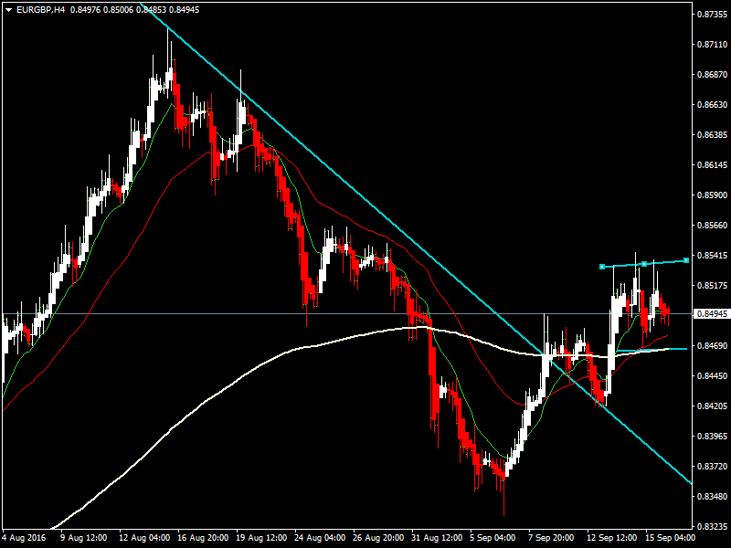 acharts.mql5.com_12_507_eurgbp_h4_hf_markets_sv.
