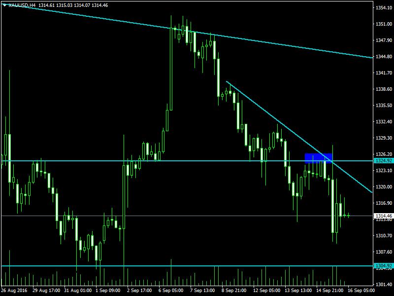 acharts.mql5.com_12_507_xauusd_h4_hf_markets_sv.