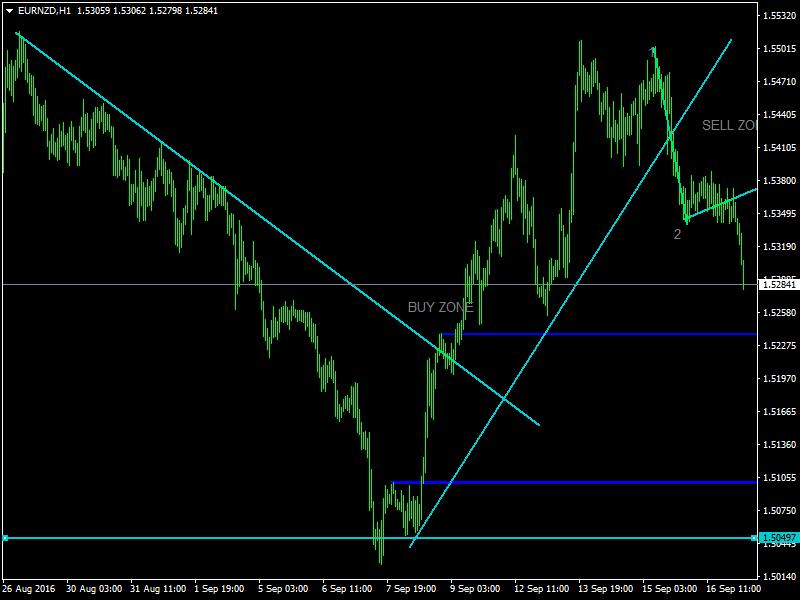 acharts.mql5.com_12_530_eurnzd_h1_hf_markets_sv_3.