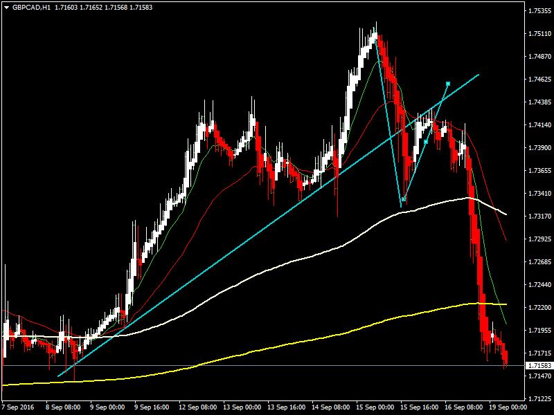 acharts.mql5.com_12_531_gbpcad_h1_hf_markets_sv_2.