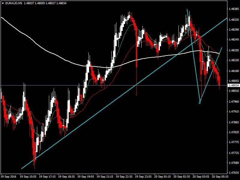 acharts.mql5.com_12_543_euraud_m5_hf_markets_sv.