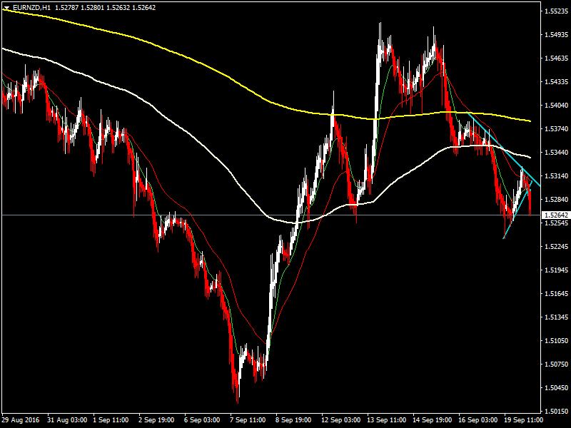 acharts.mql5.com_12_543_eurnzd_h1_hf_markets_sv.
