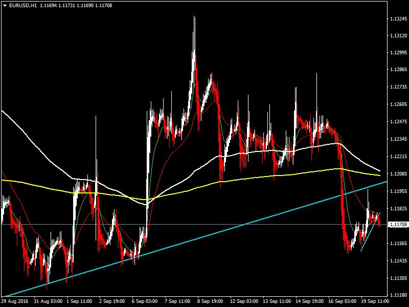 acharts.mql5.com_12_543_eurusd_h1_hf_markets_sv.