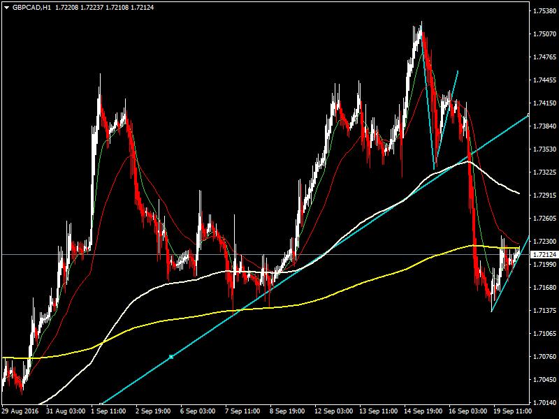 acharts.mql5.com_12_543_gbpcad_h1_hf_markets_sv.