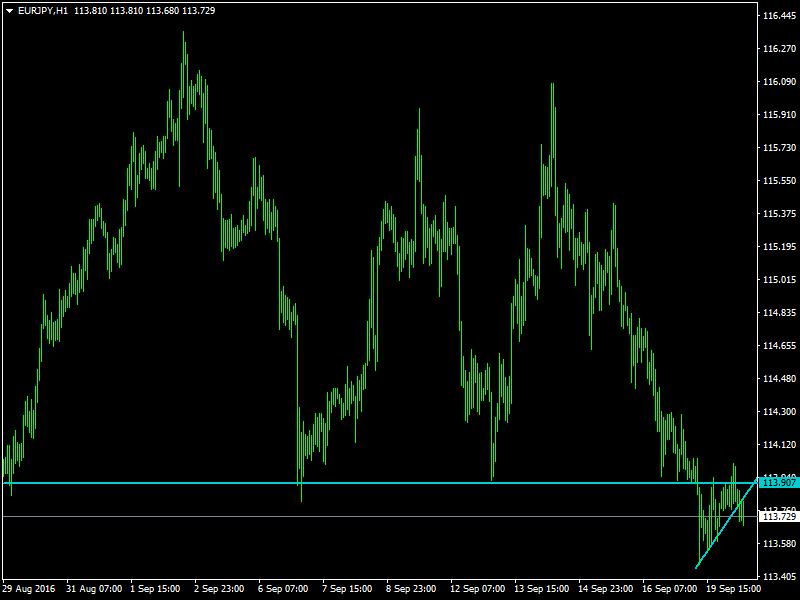 acharts.mql5.com_12_545_eurjpy_h1_hf_markets_sv_2.