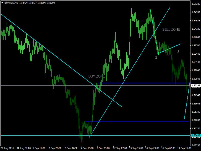acharts.mql5.com_12_545_eurnzd_h1_hf_markets_sv_2.