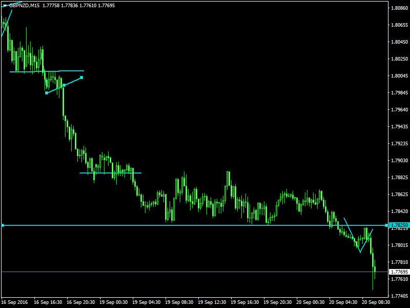 acharts.mql5.com_12_545_gbpnzd_m15_hf_markets_sv.