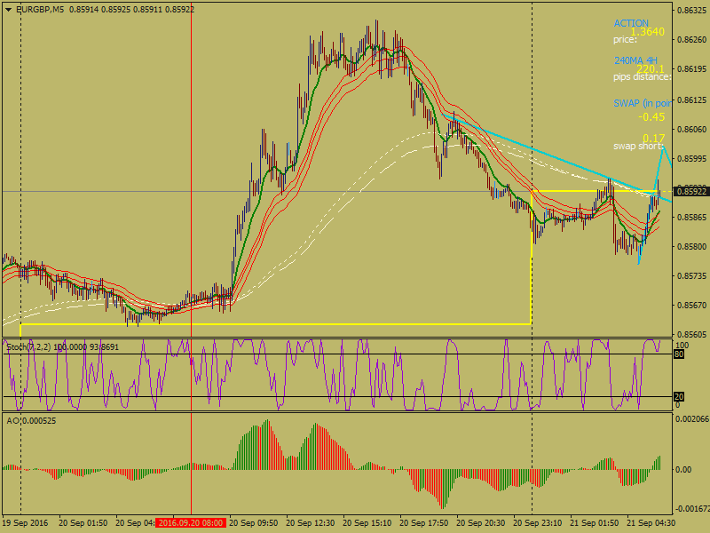 acharts.mql5.com_12_556_eurgbp_m5_hf_markets_sv_7.