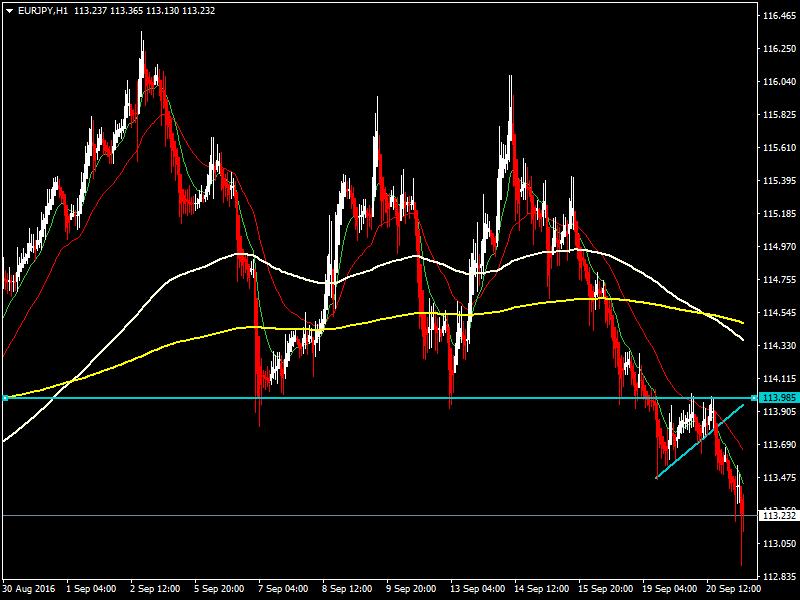acharts.mql5.com_12_556_eurjpy_h1_hf_markets_sv.