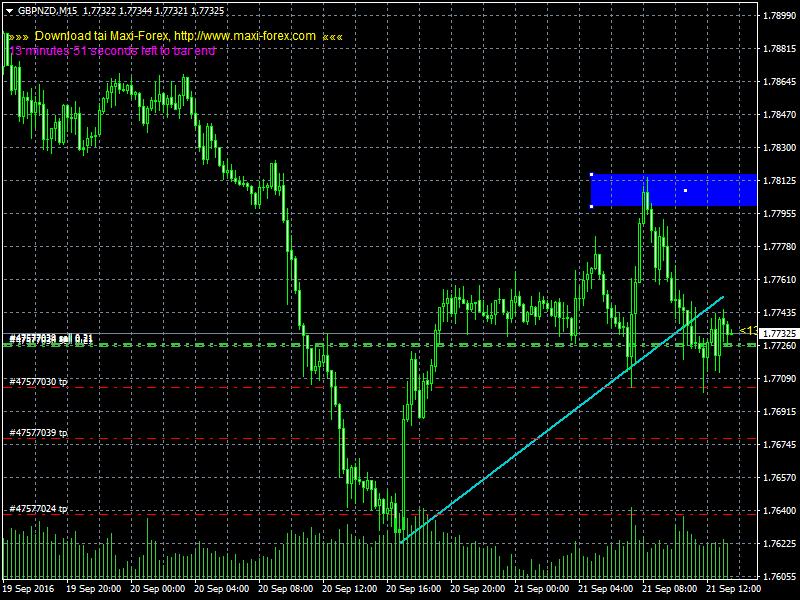 acharts.mql5.com_12_561_gbpnzd_m15_hf_markets_sv.