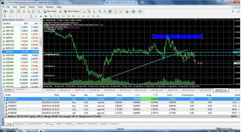 acharts.mql5.com_12_562_gbpnzd_m5_hf_markets_sv_3.
