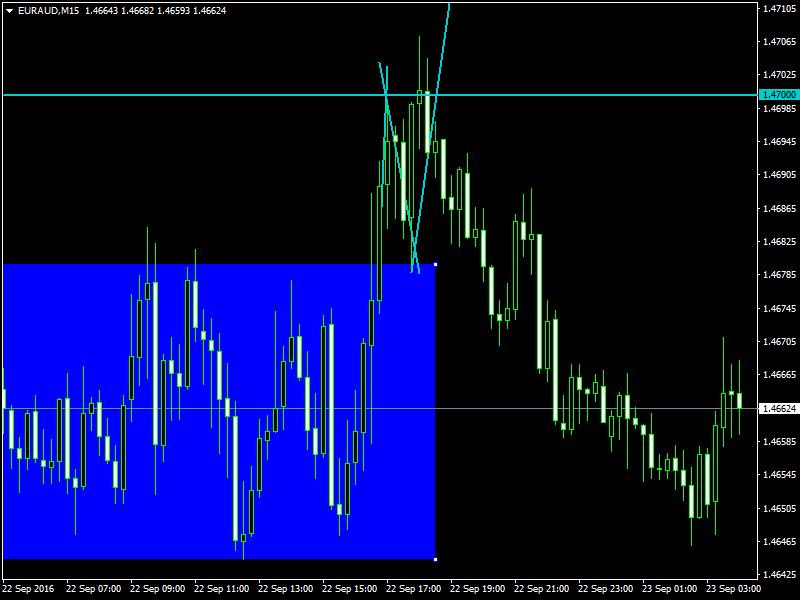 acharts.mql5.com_12_582_euraud_m15_hf_markets_sv.