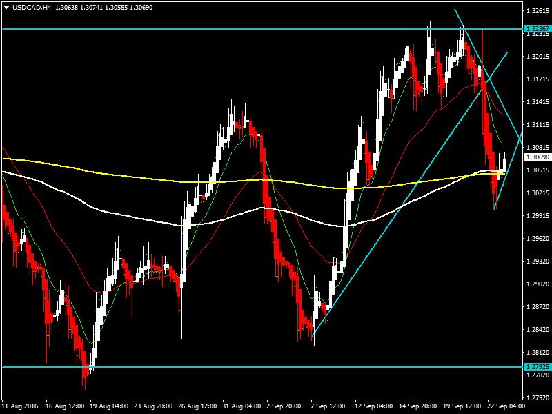 acharts.mql5.com_12_582_usdcad_h4_hf_markets_sv.