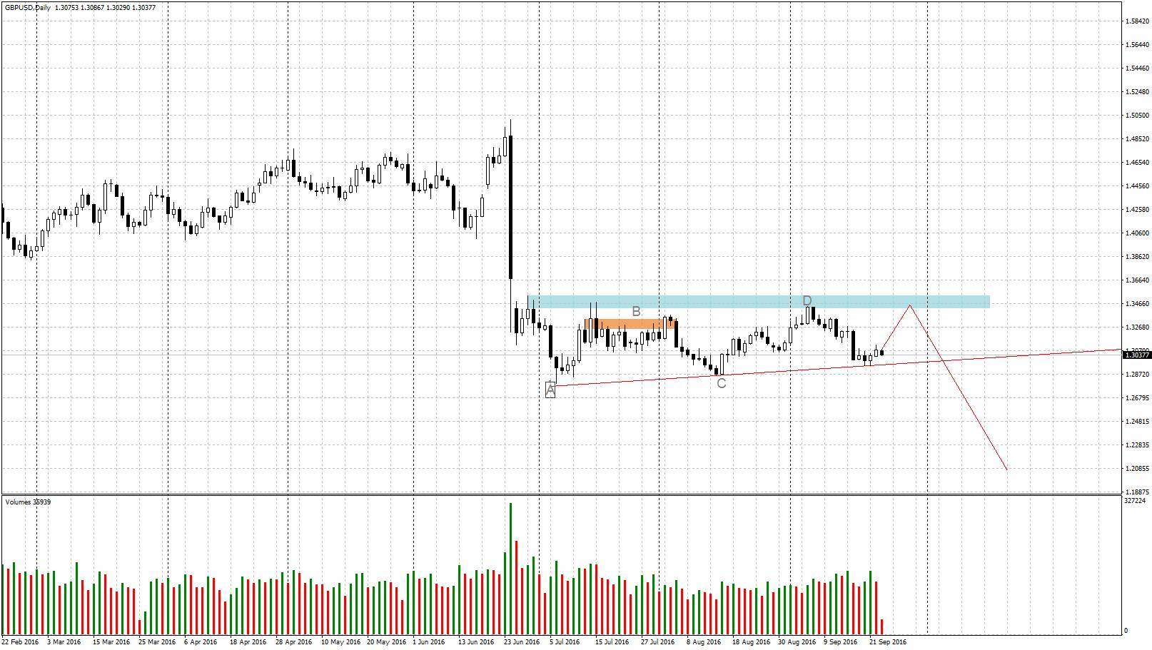 acharts.mql5.com_12_584_gbpusd_d1_hf_markets_sv_5.