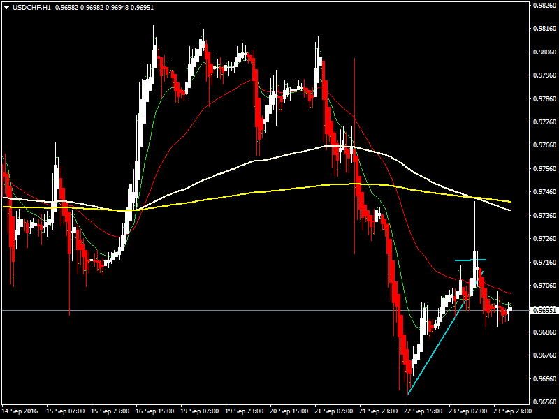 acharts.mql5.com_12_606_usdchf_h1_hf_markets_sv.